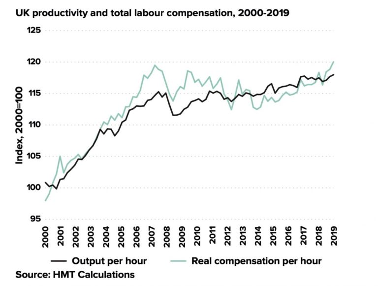 Productivity graphic produced by HMT
