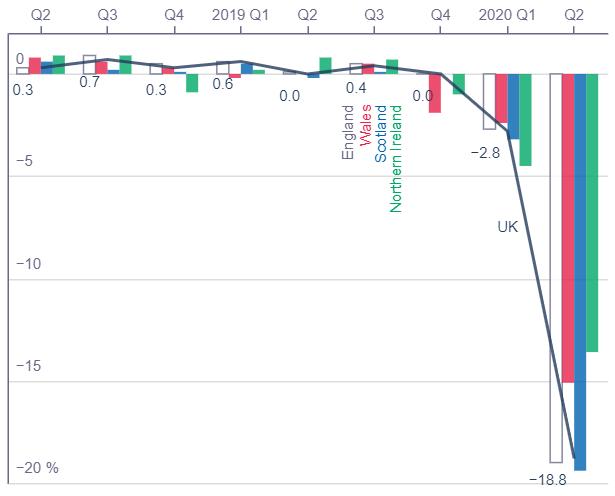 ONS graph on seasonally adjusted quarter on quarter GDP growth
