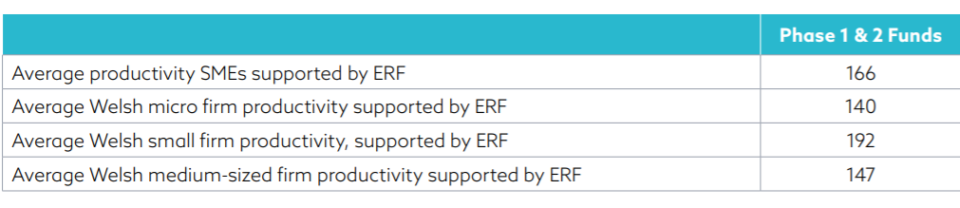 Table of firms supported by the Wales Economic Resilience Fund