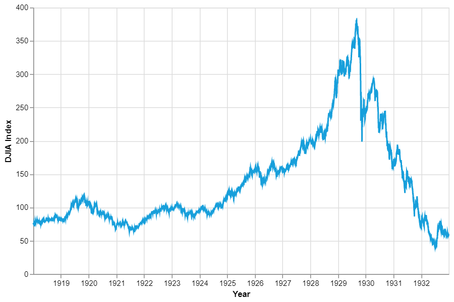 Figure 3 The UK's unemployment rate 1855-201