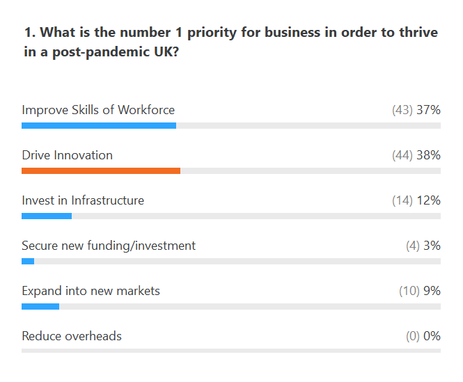 Conference poll: business priority
